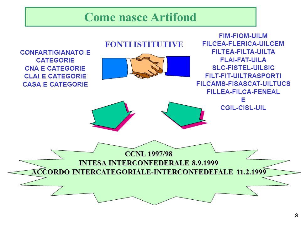 8 CONFARTIGIANATO E CATEGORIE CNA E CATEGORIE CLAI E CATEGORIE CASA E CATEGORIE FIM-FIOM-UILM FILCEA-FLERICA-UILCEM FILTEA-FILTA-UILTA FLAI-FAT-UILA SLC-FISTEL-UILSIC FILT-FIT-UILTRASPORTI FILCAMS-FISASCAT-UILTUCS FILLEA-FILCA-FENEAL E CGIL-CISL-UIL CCNL 1997/98 INTESA INTERCONFEDERALE 8.9.1999 ACCORDO INTERCATEGORIALE-INTERCONFEDEFALE 11.2.1999 Come nasce Artifond FONTI ISTITUTIVE