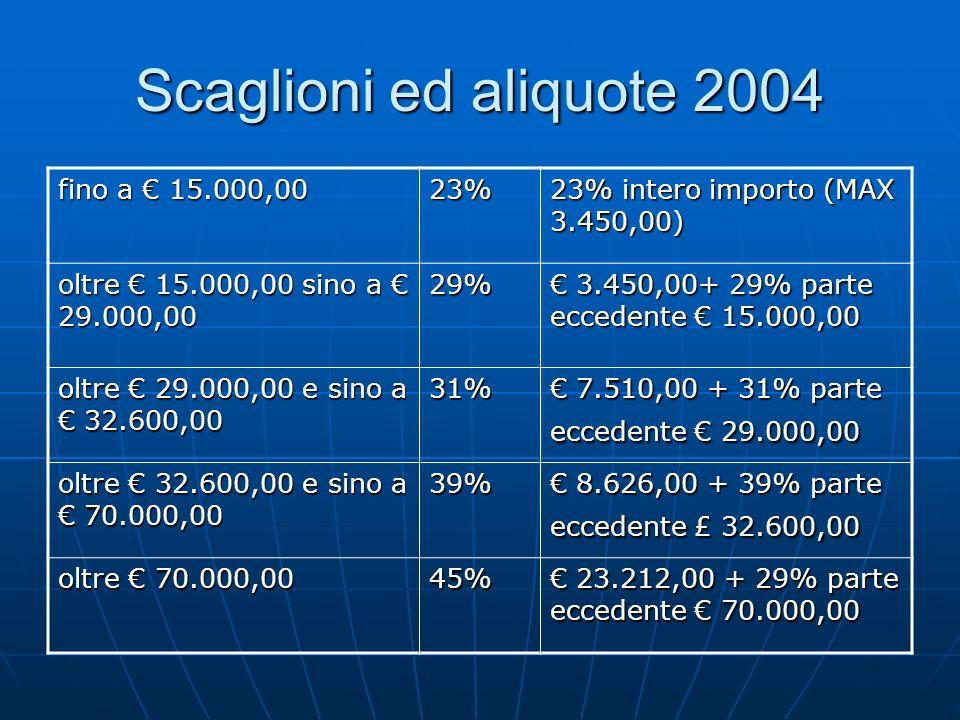 Scaglioni ed aliquote 2004 fino a 15.000,00 23% 23% intero importo (MAX 3.450,00) oltre 15.000,00 sino a 29.000,00 29% 3.450,00+ 29% parte eccedente 1
