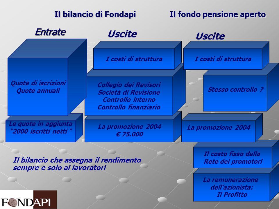 Entrate Il bilancio di Fondapi Il bilancio di Fondapi Uscite Il fondo pensione aperto Il fondo pensione aperto La remunerazione dellazionista: Il Prof