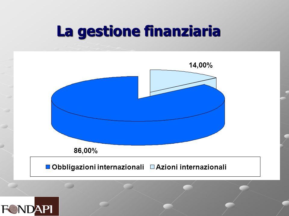 La gestione finanziaria 14,00% 86,00% Obbligazioni internazionaliAzioni internazionali