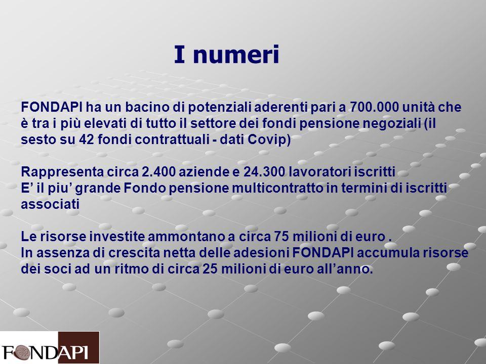 I numeri FONDAPI ha un bacino di potenziali aderenti pari a 700.000 unità che è tra i più elevati di tutto il settore dei fondi pensione negoziali (il sesto su 42 fondi contrattuali - dati Covip) Rappresenta circa 2.400 aziende e 24.300 lavoratori iscritti E il piu grande Fondo pensione multicontratto in termini di iscritti associati Le risorse investite ammontano a circa 75 milioni di euro.