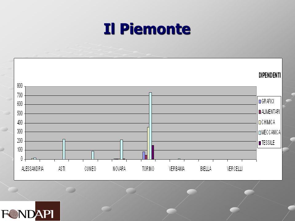 Il Piemonte Il Piemonte