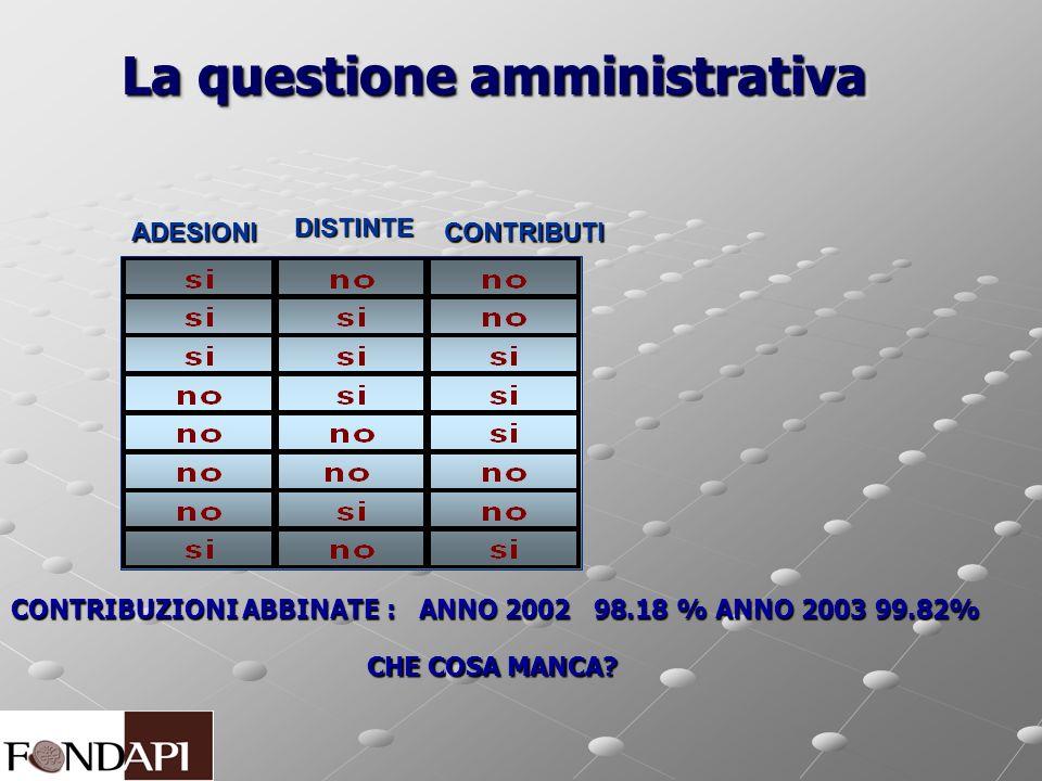 La questione amministrativa CONTRIBUZIONI ABBINATE : ANNO 2002 98.18 % ANNO 2003 99.82% CHE COSA MANCA? ADESIONI DISTINTE CONTRIBUTI