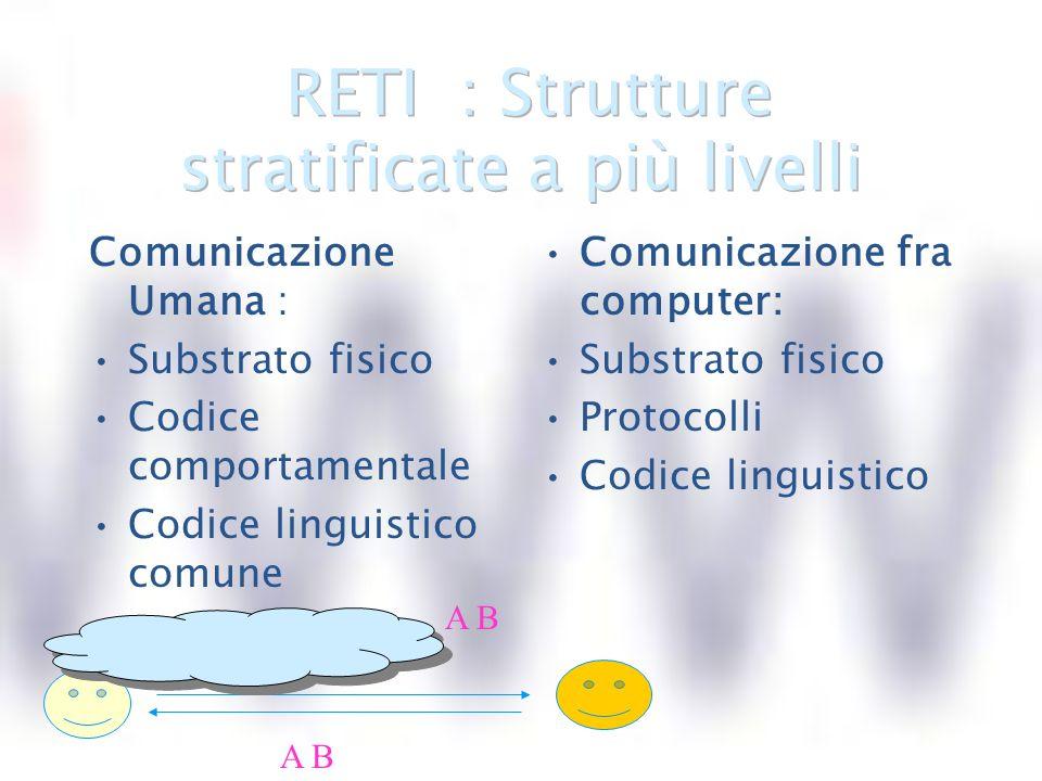 Comunicazione Umana : Substrato fisico Codice comportamentale Codice linguistico comune Comunicazione fra computer: Substrato fisico Protocolli Codice linguistico A B