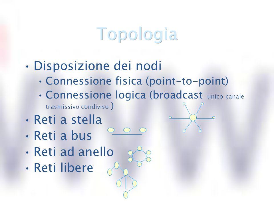 Disposizione dei nodi Connessione fisica (point-to-point) Connessione logica (broadcast unico canale trasmissivo condiviso ) Reti a stella Reti a bus Reti ad anello Reti libere