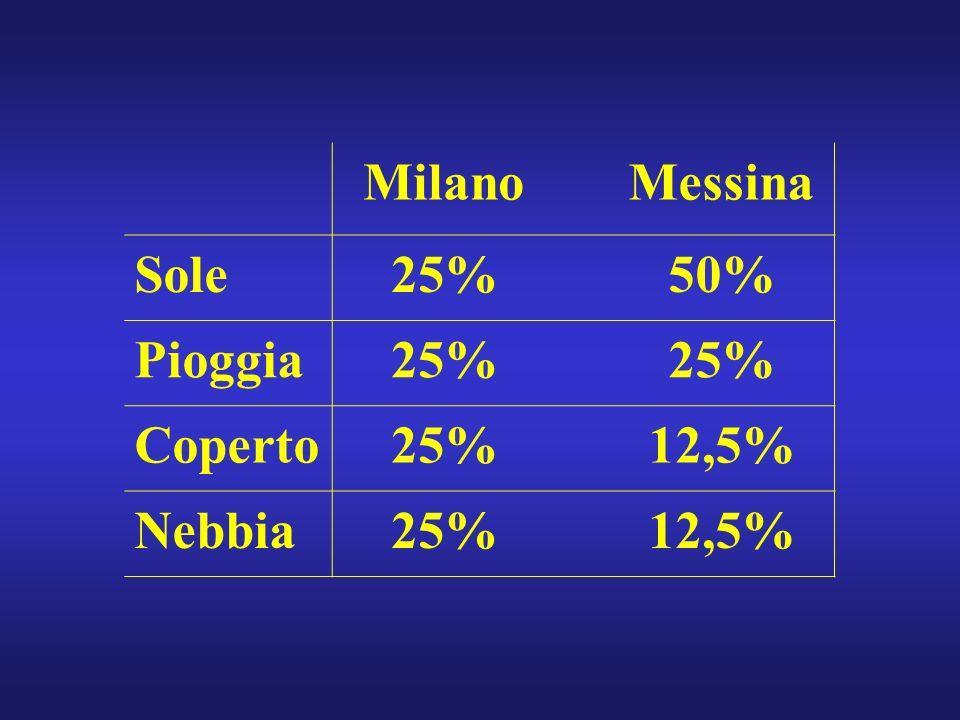 MilanoMessina Sole25%50% Pioggia25% Coperto25%12,5% Nebbia25%12,5%