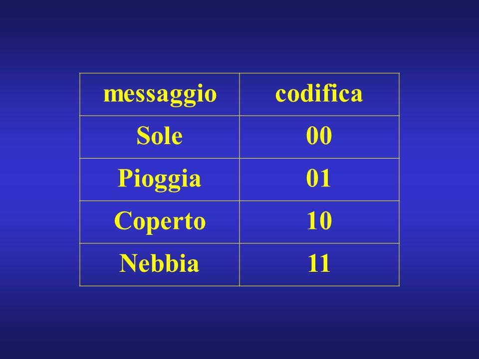 messaggiocodifica Sole00 Pioggia01 Coperto10 Nebbia11