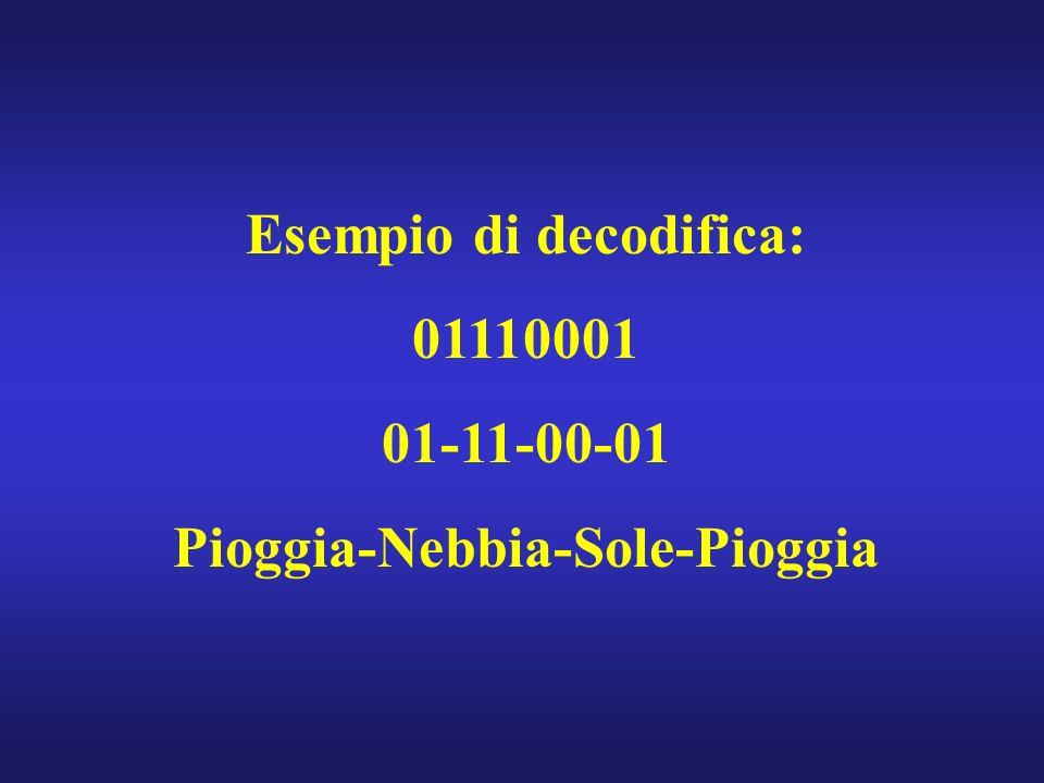 Esempio di decodifica: 01110001 01-11-00-01 Pioggia-Nebbia-Sole-Pioggia