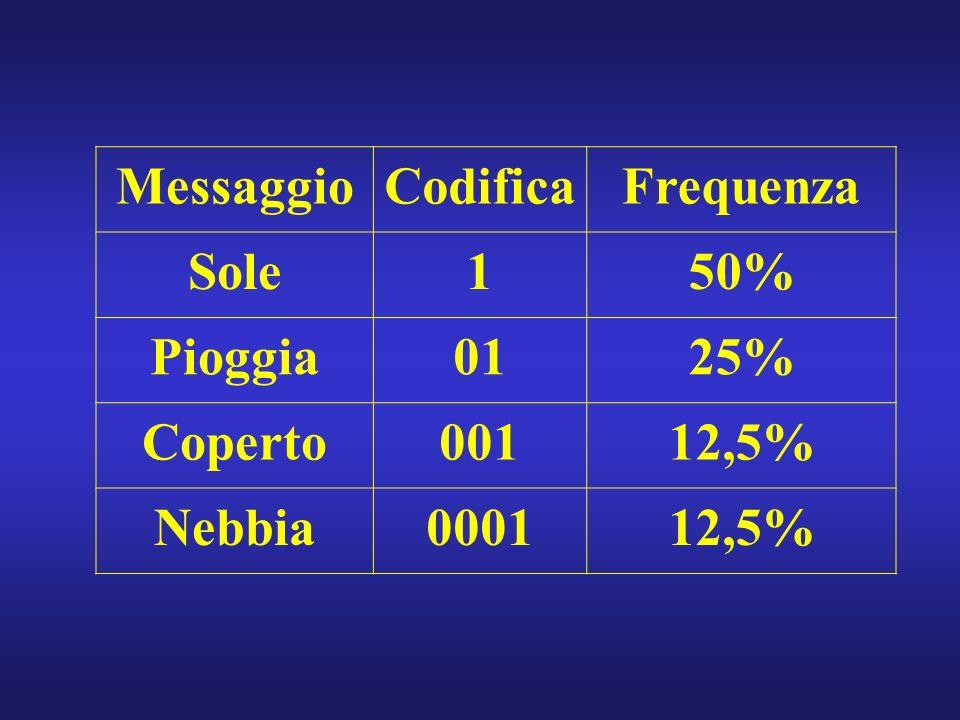 MessaggioCodificaFrequenza Sole150% Pioggia0125% Coperto00112,5% Nebbia000112,5%