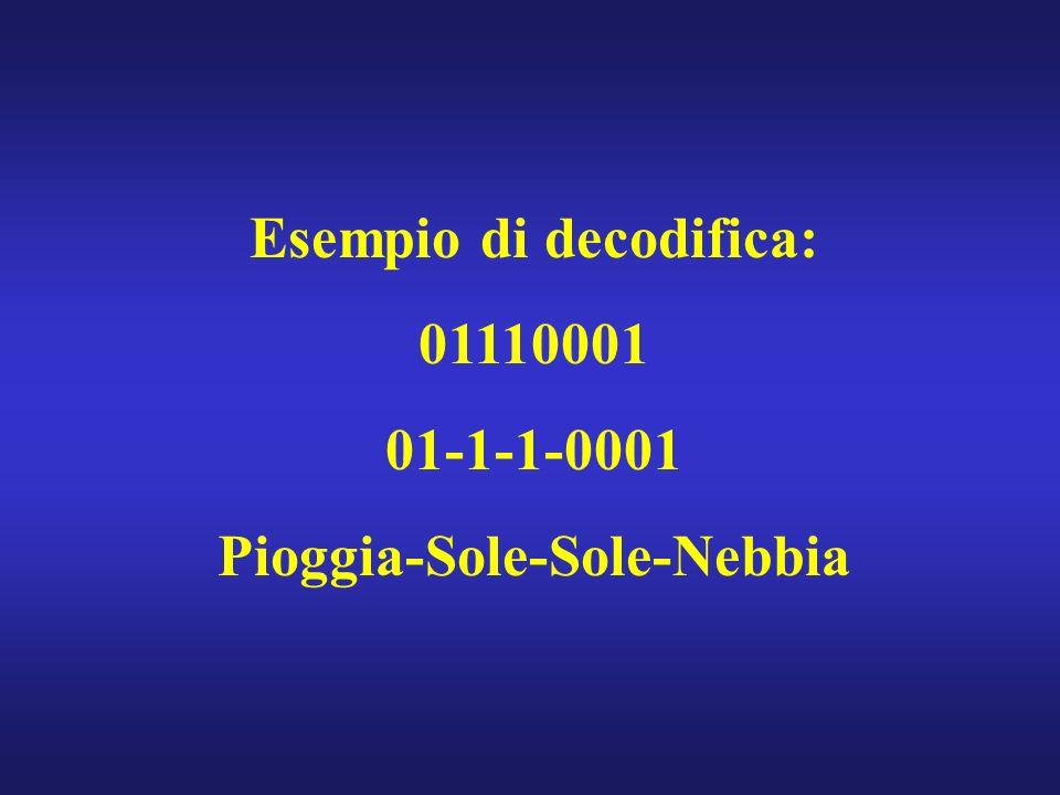 Esempio di decodifica: 01110001 01-1-1-0001 Pioggia-Sole-Sole-Nebbia