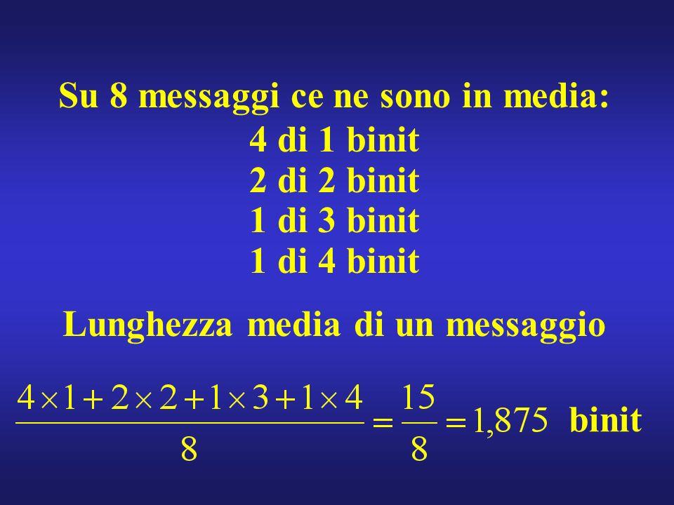 Su 8 messaggi ce ne sono in media: 4 di 1 binit 2 di 2 binit 1 di 3 binit 1 di 4 binit Lunghezza media di un messaggio binit