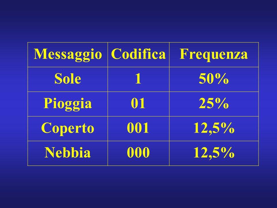 MessaggioCodificaFrequenza Sole150% Pioggia0125% Coperto00112,5% Nebbia00012,5%