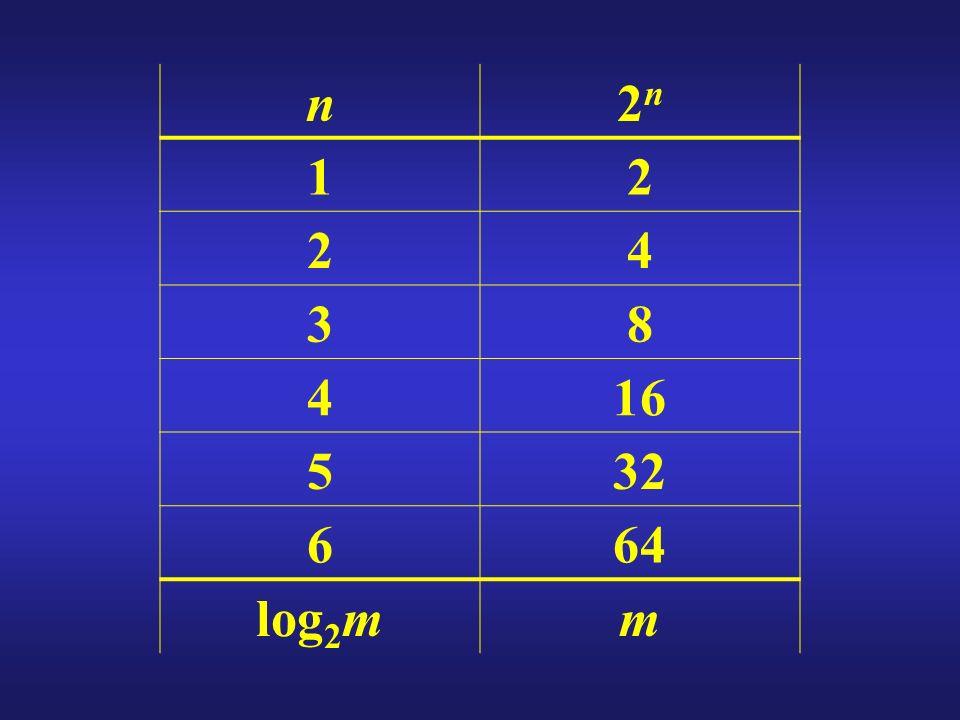 n2n2n 12 24 38 416 532 664 log 2 mm