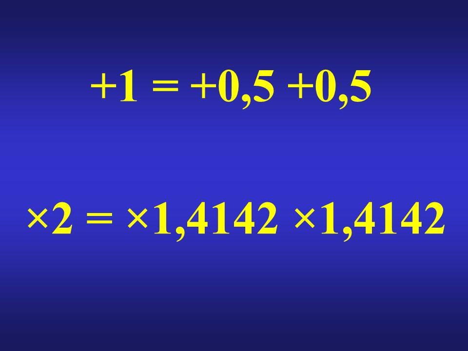 +1 = +0,5 +0,5 ×2 = ×1,4142 ×1,4142