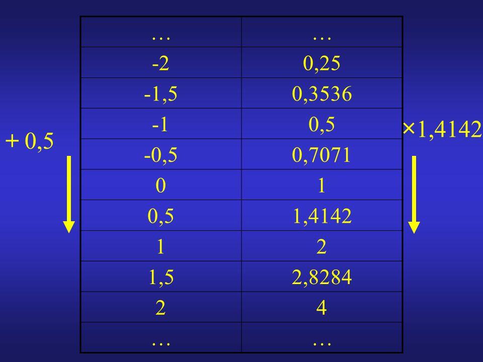 …… -20,25 -1,50,3536 0,5 -0,50,7071 01 0,51,4142 12 1,52,8284 24 …… × 1,4142 + 0,5