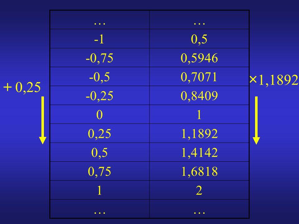 …… 0,5 -0,750,5946 -0,50,7071 -0,250,8409 01 0,251,1892 0,51,4142 0,751,6818 12 …… × 1,1892 + 0,25