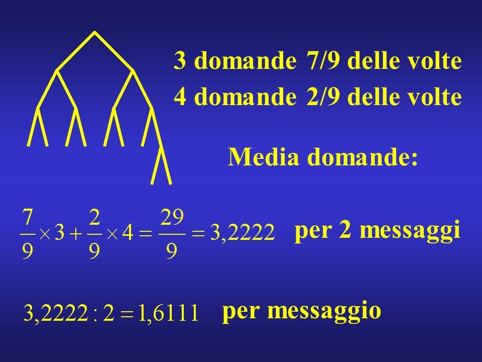 3 domande 7/9 delle volte 4 domande 2/9 delle volte Media domande: per 2 messaggi per messaggio