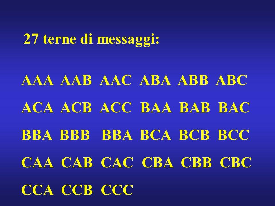 27 terne di messaggi: AAA AAB AAC ABA ABB ABC ACA ACB ACC BAA BAB BAC BBA BBB BBA BCA BCB BCC CAA CAB CAC CBA CBB CBC CCA CCB CCC