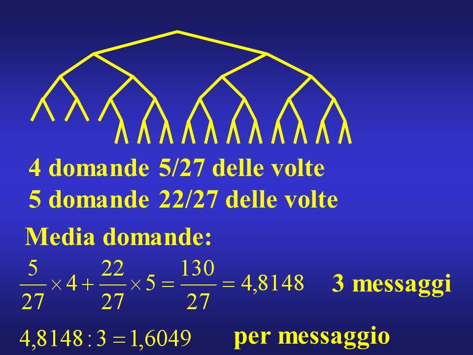 4 domande 5/27 delle volte 5 domande 22/27 delle volte Media domande: 3 messaggi per messaggio