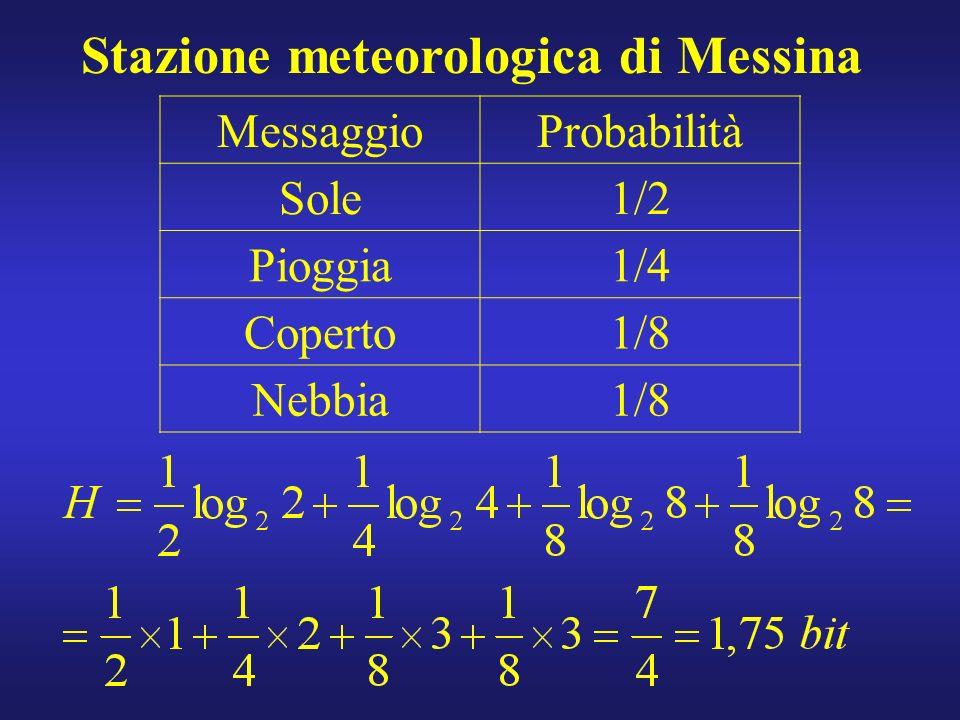 Stazione meteorologica di Messina MessaggioProbabilità Sole1/2 Pioggia1/4 Coperto1/8 Nebbia1/8