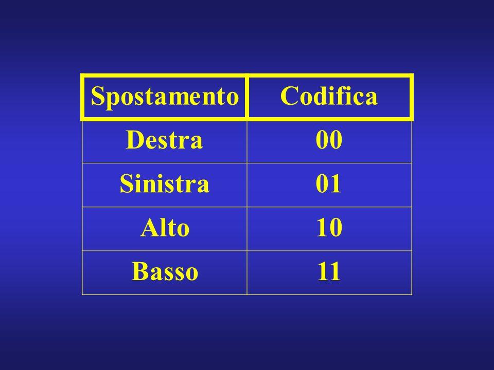 SpostamentoCodifica Destra00 Sinistra01 Alto10 Basso11