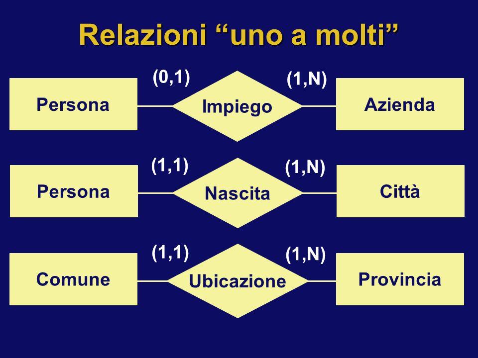 Relazioni uno a molti Impiego PersonaAzienda (0,1) (1,N) Nascita PersonaCittà (1,1) (1,N) Ubicazione ComuneProvincia (1,1) (1,N)