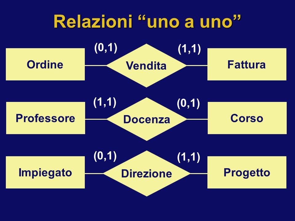 Relazioni uno a uno Vendita OrdineFattura (0,1) (1,1) Docenza ProfessoreCorso (1,1) (0,1) Direzione ImpiegatoProgetto (0,1) (1,1)