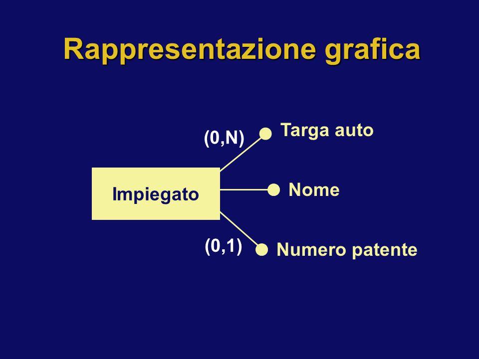 Rappresentazione grafica Impiegato Targa auto Nome Numero patente (0,N) (0,1)