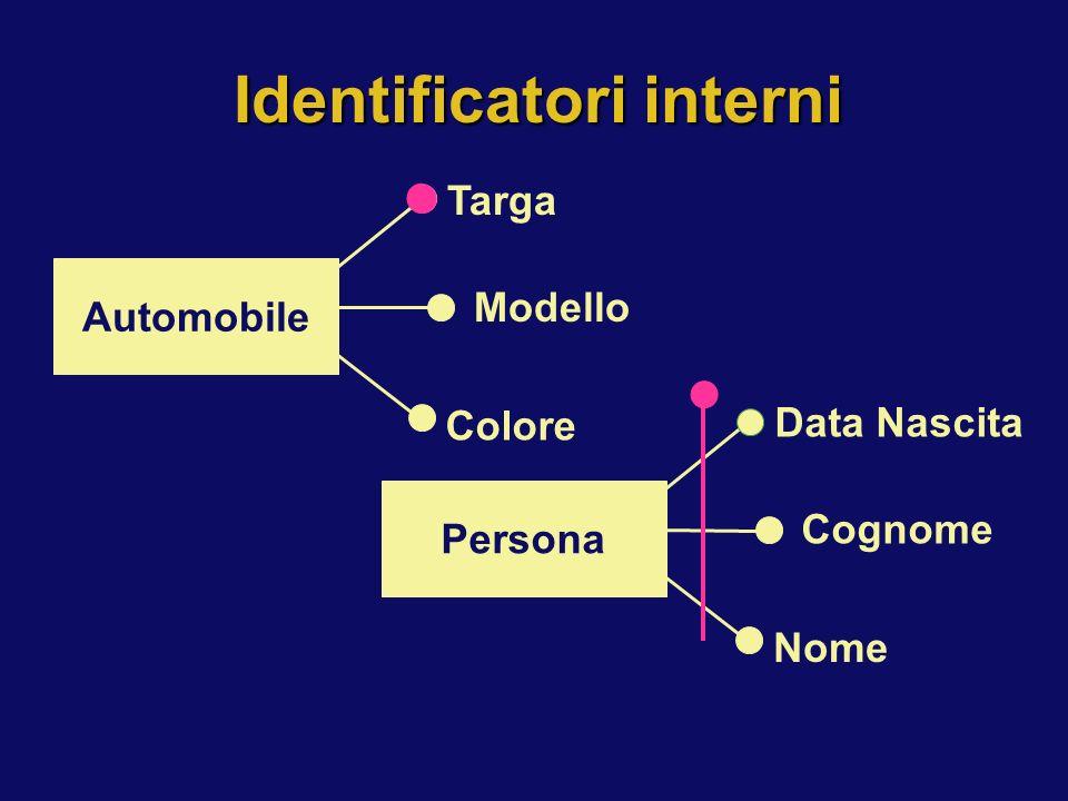 Identificatori interni Persona Data Nascita Cognome Nome Automobile Targa Modello Colore