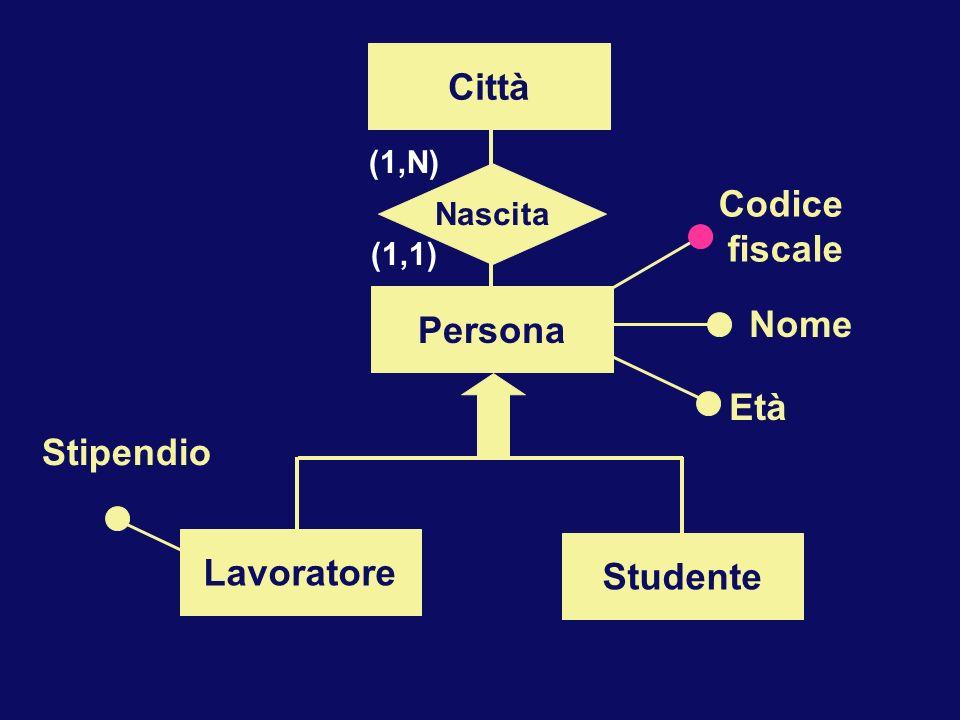 Persona Codice fiscale Nome Età Città Nascita (1,N) (1,1) Lavoratore Studente Stipendio
