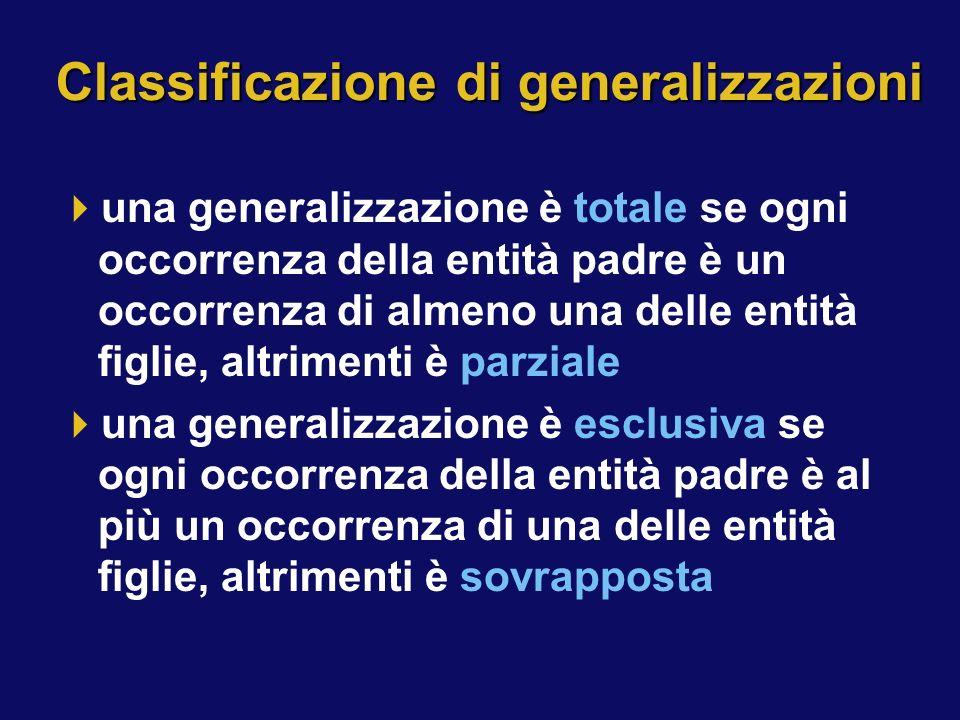 Classificazione di generalizzazioni una generalizzazione è totale se ogni occorrenza della entità padre è un occorrenza di almeno una delle entità fig