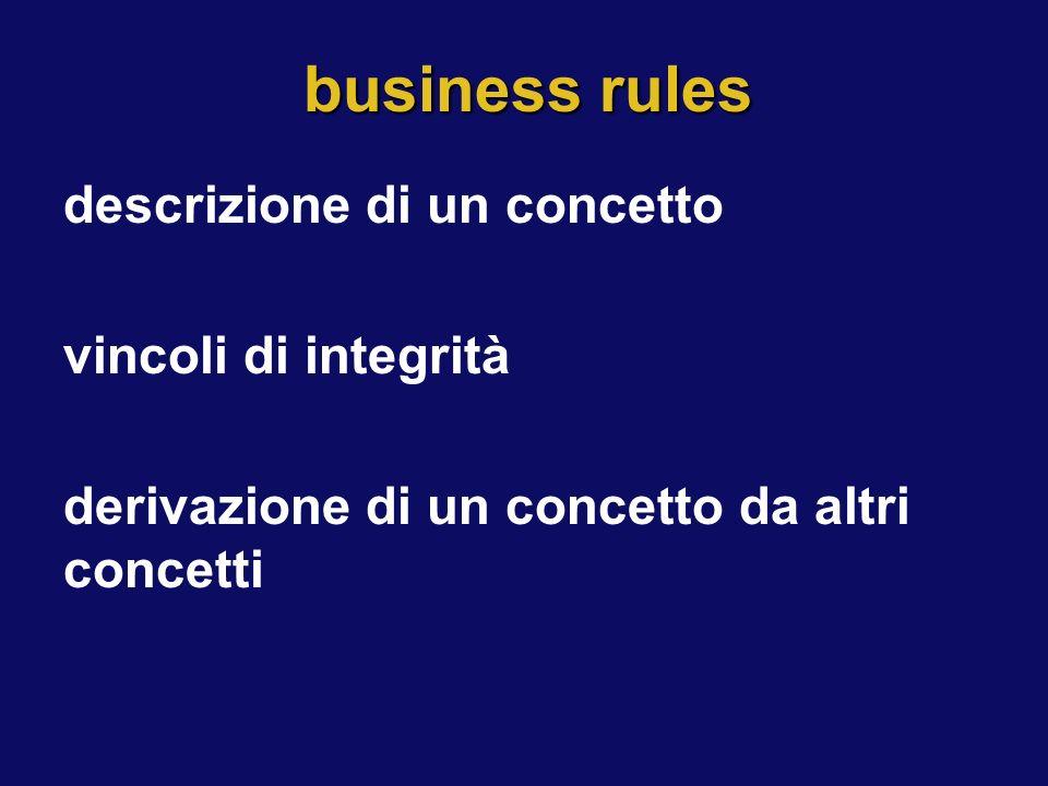 business rules descrizione di un concetto vincoli di integrità derivazione di un concetto da altri concetti