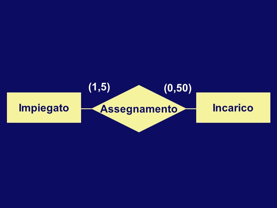 Assegnamento ImpiegatoIncarico (1,5) (0,50)