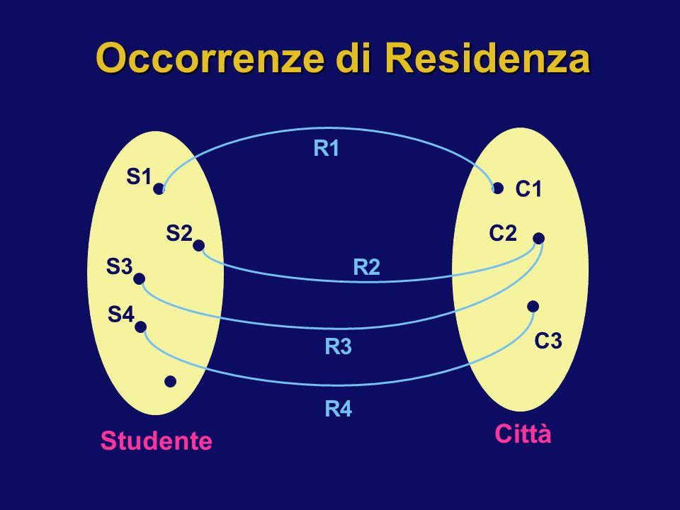 Occorrenze di Residenza S1 S2 S4 S3 Studente C1 C2 C3 Città R3 R4 R2 R1