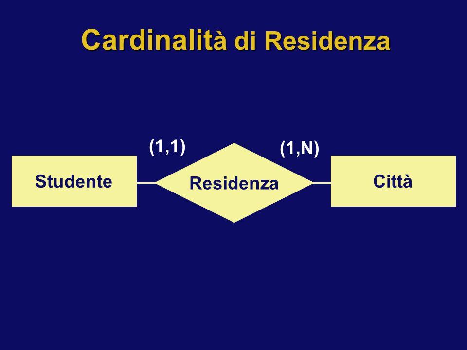 Cardinalit à di Residenza Residenza StudenteCittà (1,1) (1,N)