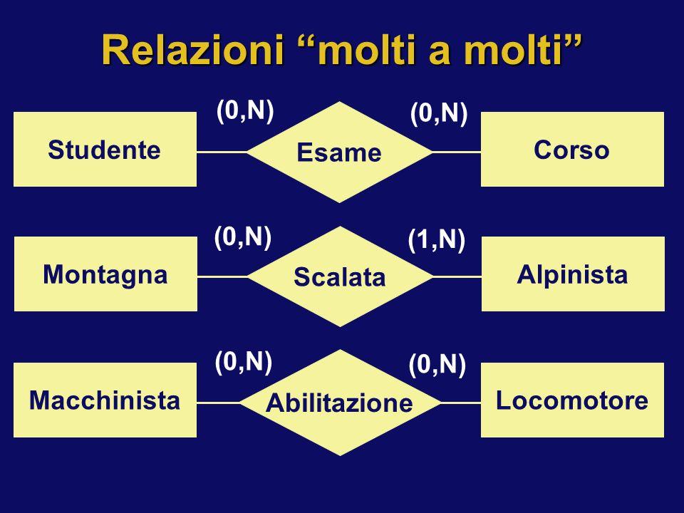 Relazioni molti a molti Esame StudenteCorso (0,N) Scalata MontagnaAlpinista (0,N) (1,N) Abilitazione MacchinistaLocomotore (0,N)