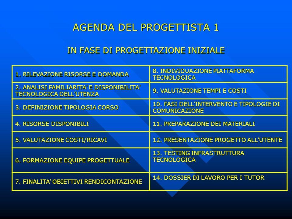 AGENDA DEL PROGETTISTA 1 IN FASE DI PROGETTAZIONE INIZIALE 1. RILEVAZIONE RISORSE E DOMANDA 8. INDIVIDUAZIONE PIATTAFORMA TECNOLOGICA 2. ANALISI FAMIL