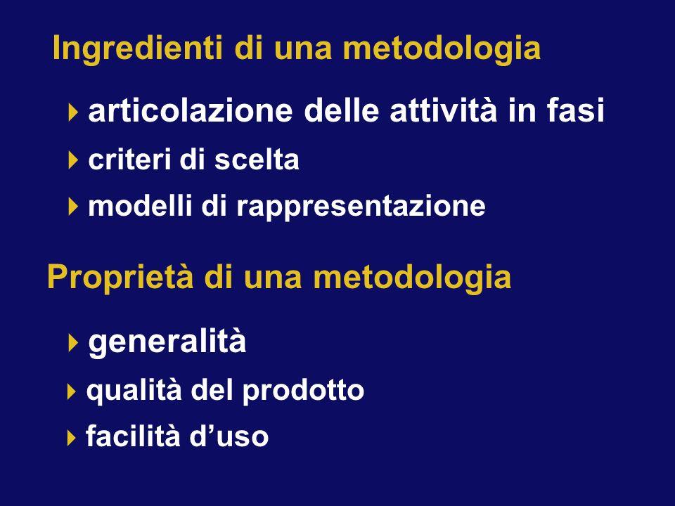 articolazione delle attività in fasi criteri di scelta modelli di rappresentazione Ingredienti di una metodologia Proprietà di una metodologia generalità qualità del prodotto facilità duso