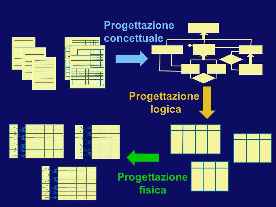 Progettazione concettuale Progettazione logica Progettazione fisica