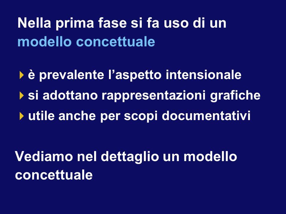 è prevalente laspetto intensionale si adottano rappresentazioni grafiche utile anche per scopi documentativi Vediamo nel dettaglio un modello concettuale Nella prima fase si fa uso di un modello concettuale