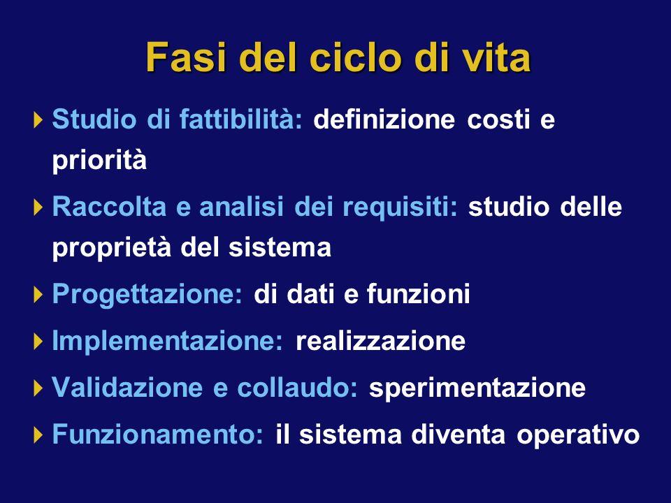 Fasi del ciclo di vita Studio di fattibilità: definizione costi e priorità Raccolta e analisi dei requisiti: studio delle proprietà del sistema Proget