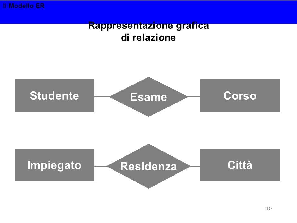 Il Modello ER 10 Rappresentazione grafica di relazione Esame StudenteCorso Residenza ImpiegatoCittà