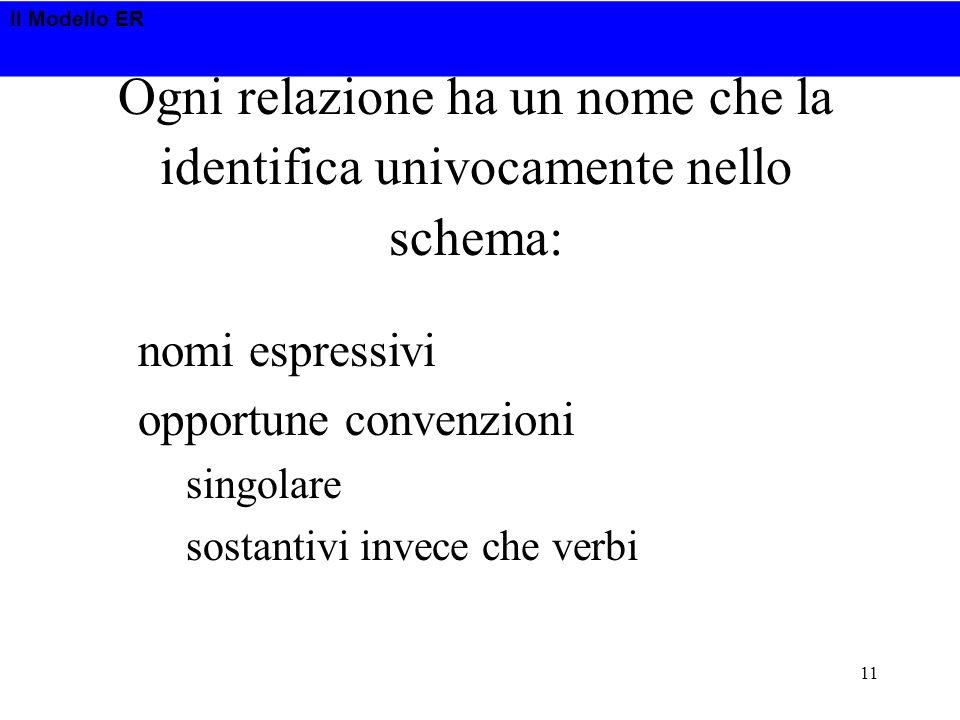 Il Modello ER 11 nomi espressivi opportune convenzioni singolare sostantivi invece che verbi Ogni relazione ha un nome che la identifica univocamente