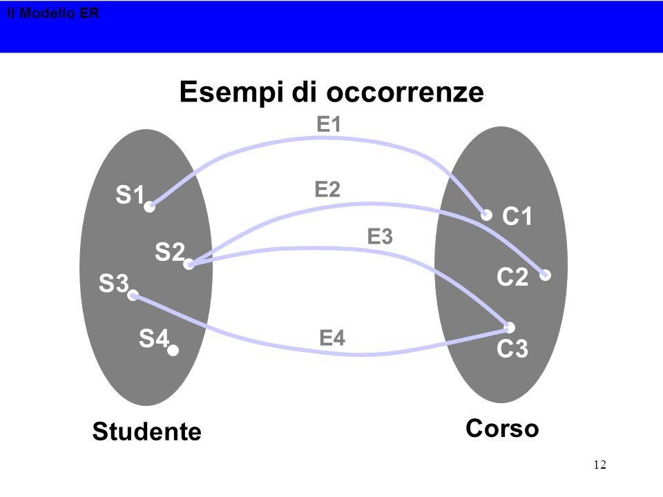 Il Modello ER 12 Esempi di occorrenze S1 S2 S4 S3 Studente C1 C2 C3 Corso E1 E2 E3 E4