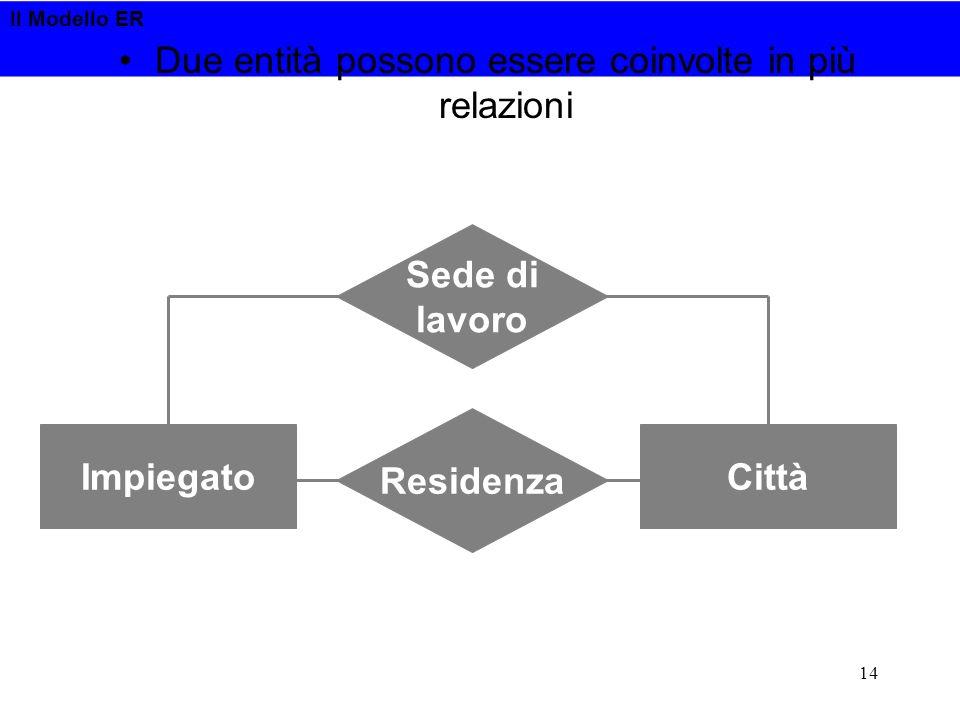 Il Modello ER 14 Due entità possono essere coinvolte in più relazioni Residenza ImpiegatoCittà Sede di lavoro