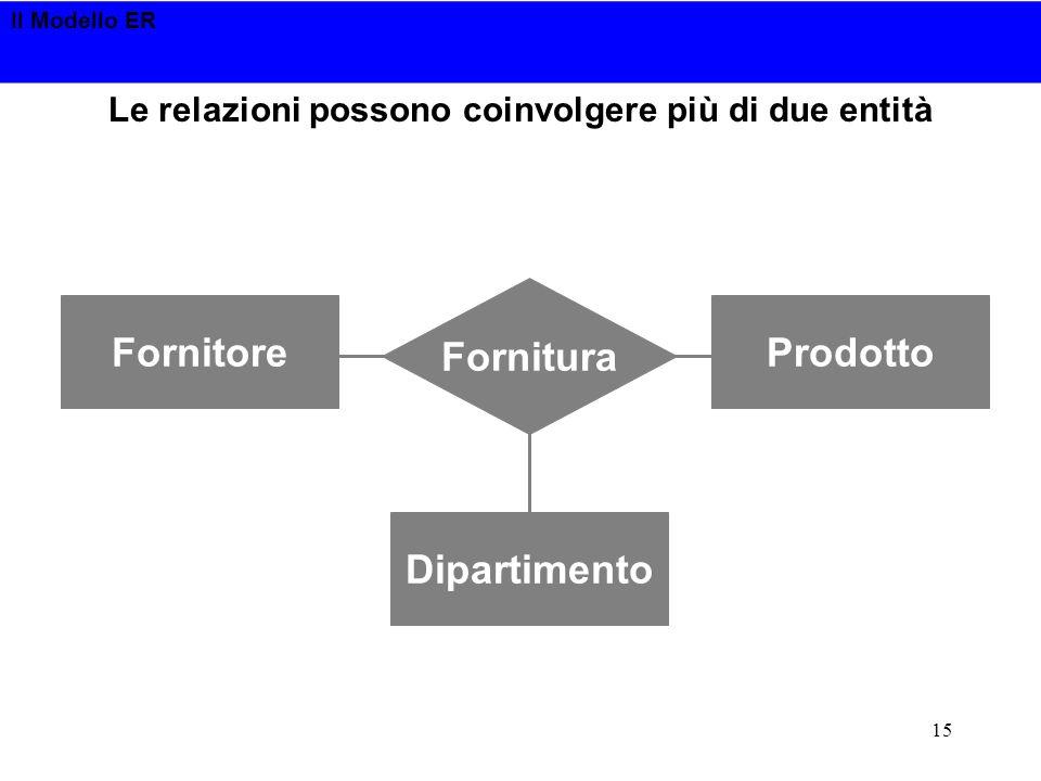 Il Modello ER 15 Le relazioni possono coinvolgere più di due entità FornitoreProdotto Dipartimento Fornitura