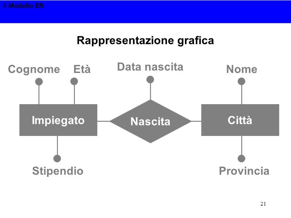 Il Modello ER 21 Rappresentazione grafica Nascita ImpiegatoCittà CognomeEtà Stipendio Data nascita Nome Provincia