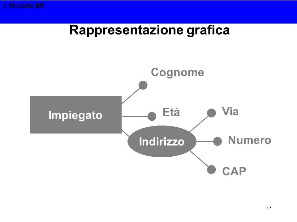 Il Modello ER 23 Rappresentazione grafica Impiegato Cognome Età Via Indirizzo Numero CAP