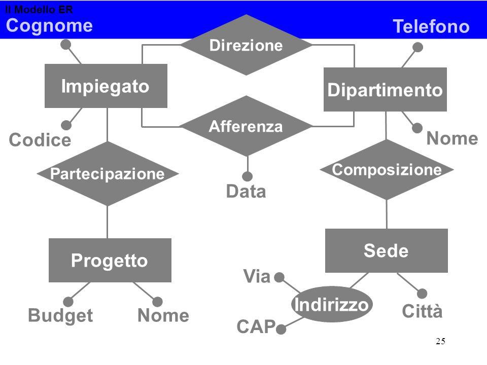 Il Modello ER 25 Composizione Partecipazione Progetto NomeBudget Impiegato Codice Cognome Telefono Dipartimento Nome Afferenza Data Direzione Città In
