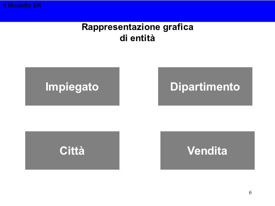 Il Modello ER 6 Rappresentazione grafica di entità ImpiegatoDipartimento CittàVendita